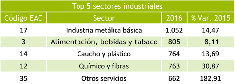 Tabla sectores industriales